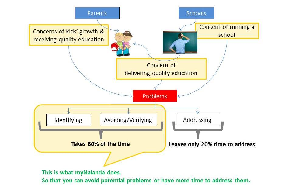 What myNalanda does for Schools and Parents?